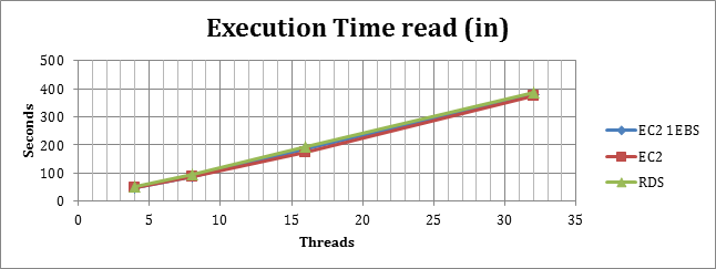 executiontime_read_in