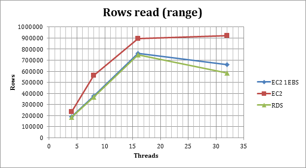 rows_read_range