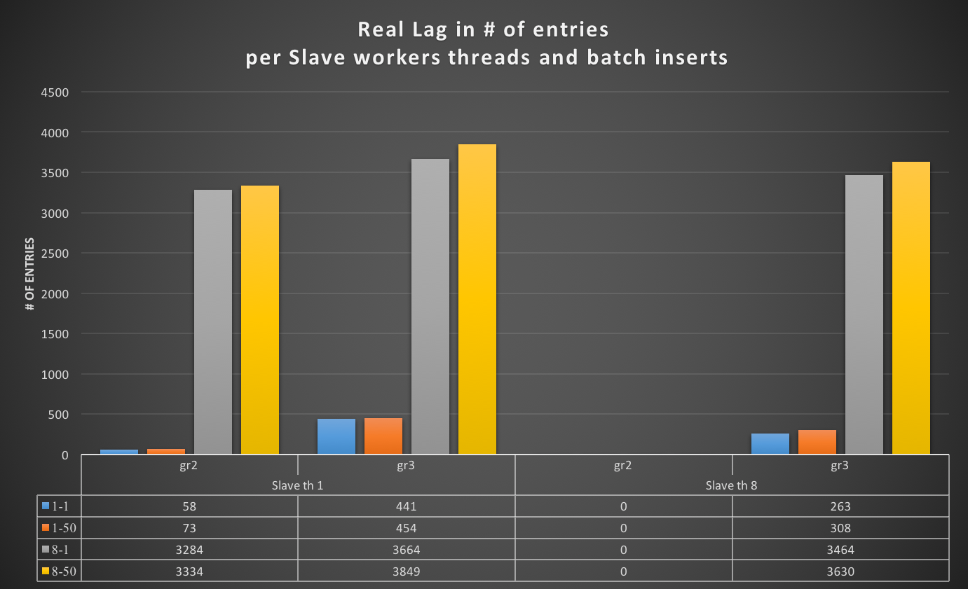 Writer_slave_real_lag_all_tests