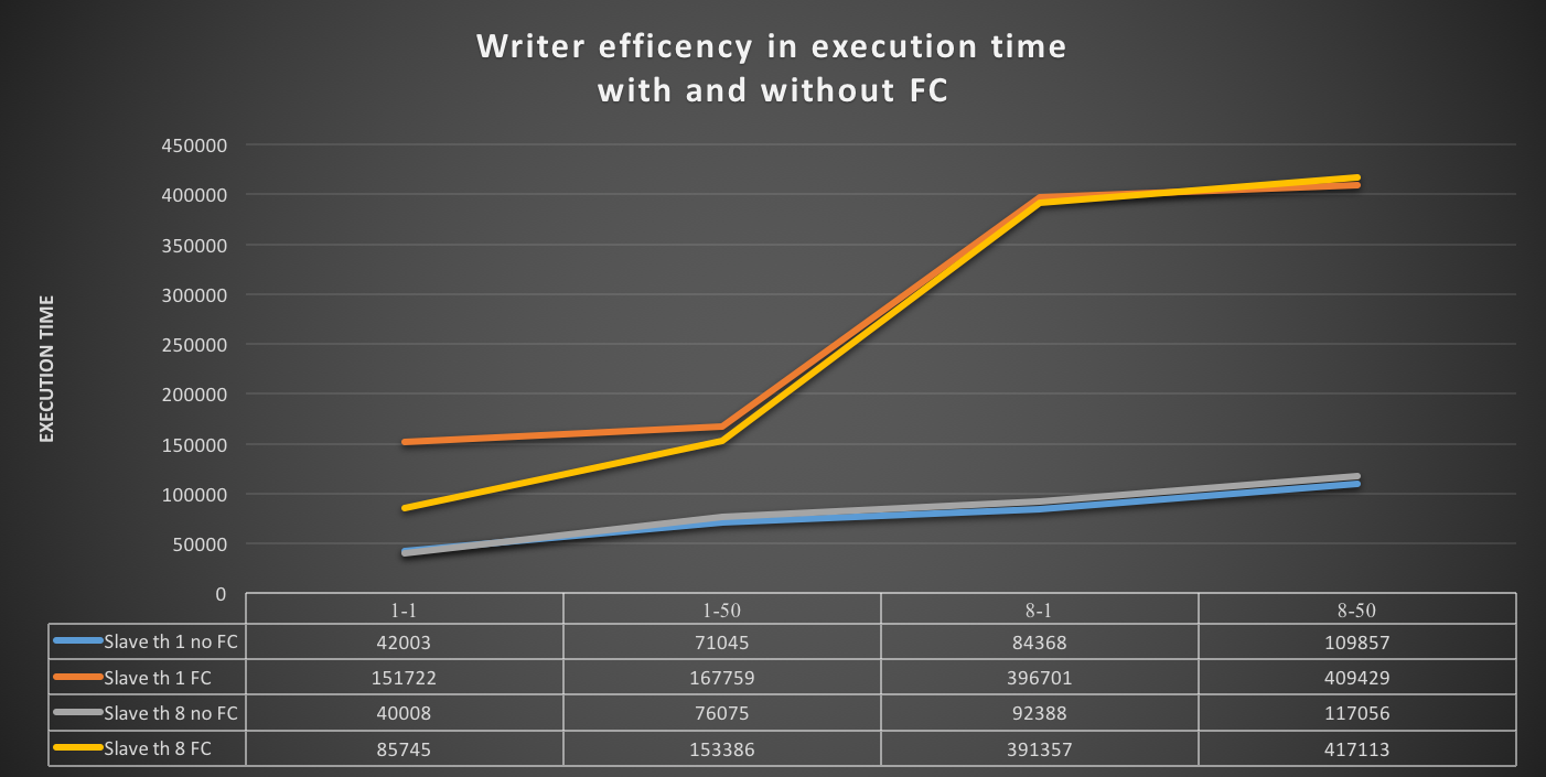 writer_efficency_bytime