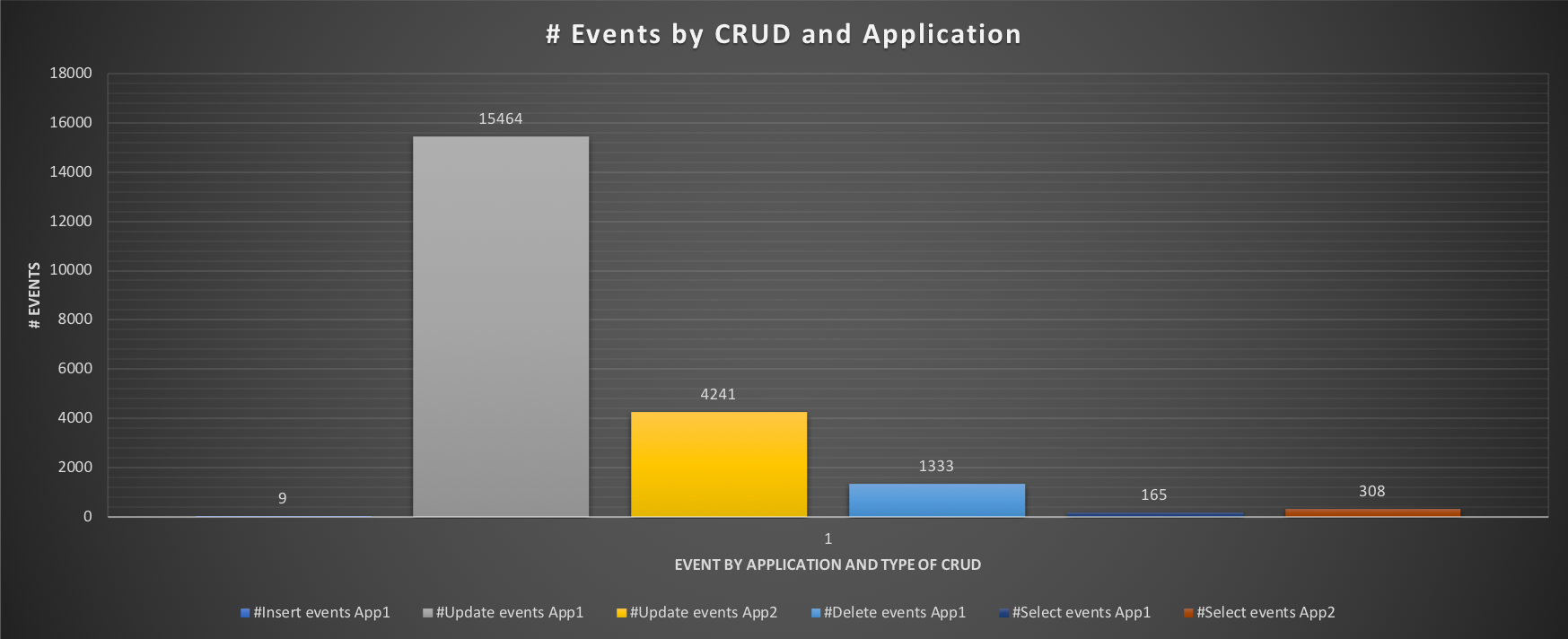 events_by_crud1