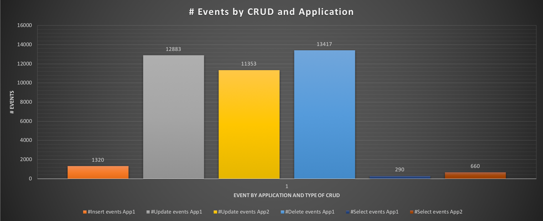 events_by_crud2