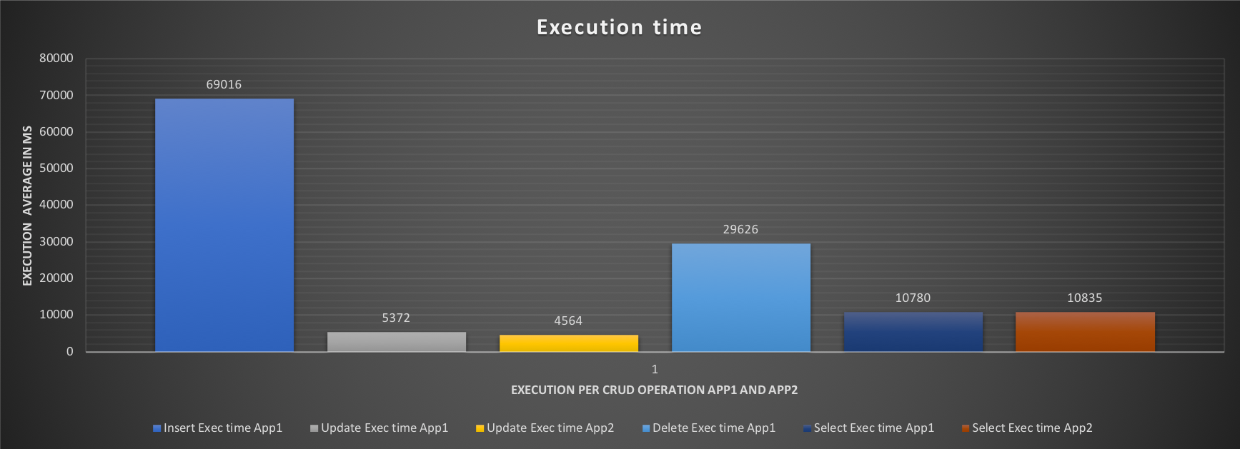execution_time1