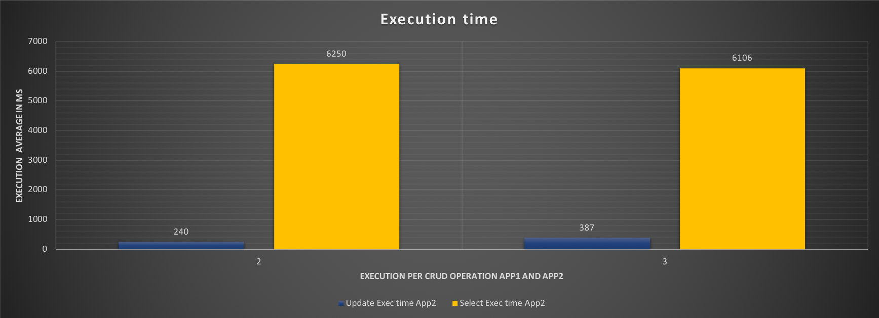 execution_time3