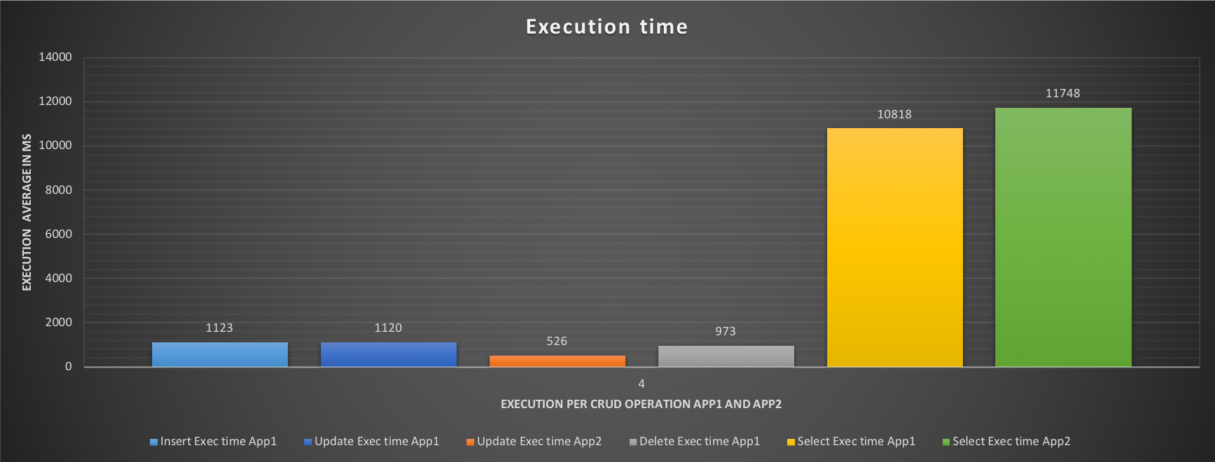 execution_time4