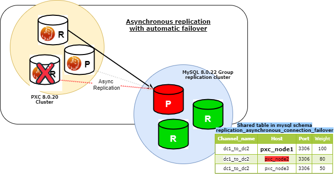 async failover 8022 pxc async failover4