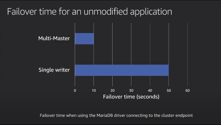 fail over times using mariadb driver